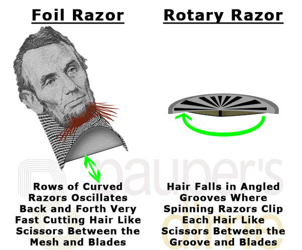 2017 Guide to Buying an Electric Shaver.
