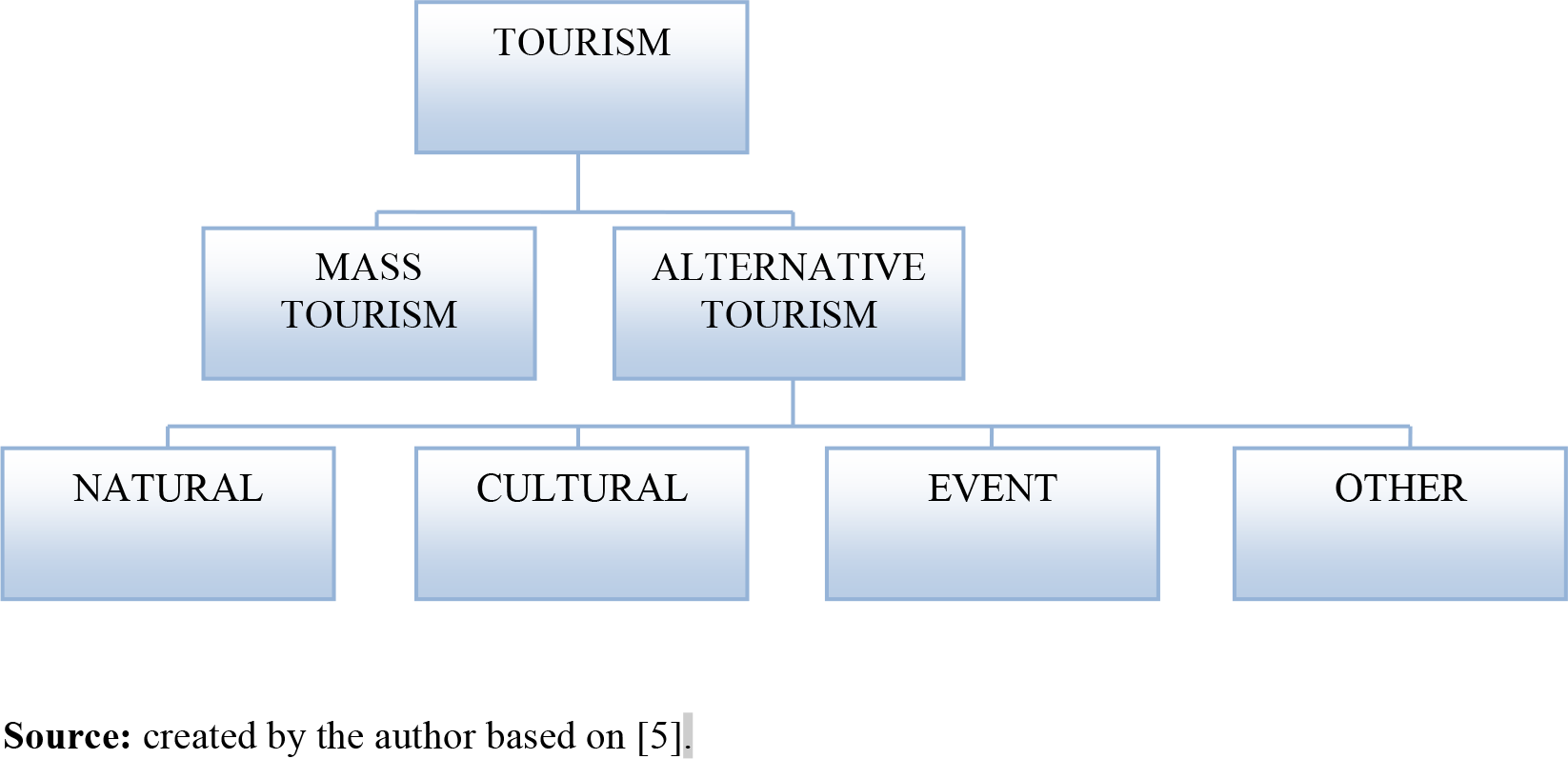 Interaction between Cultural/Creative Tourism and Tourism/ Cultural.