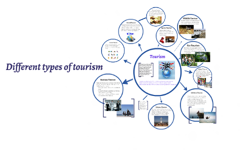 Different types of tourism by Valentina Kroshe4kina on Prezi.