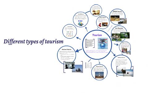 Different types of tourism by Valentina Kroshe4kina on Prezi.