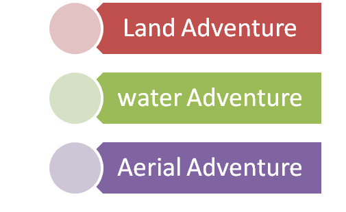 Forms of Tourism.