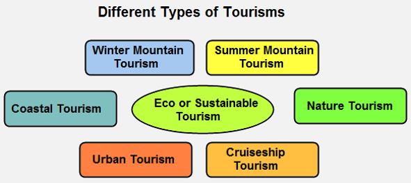 Water & Tourism , Global Tourism.