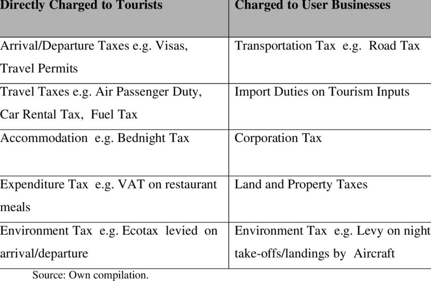 1: Main Types of Tourism Taxes.