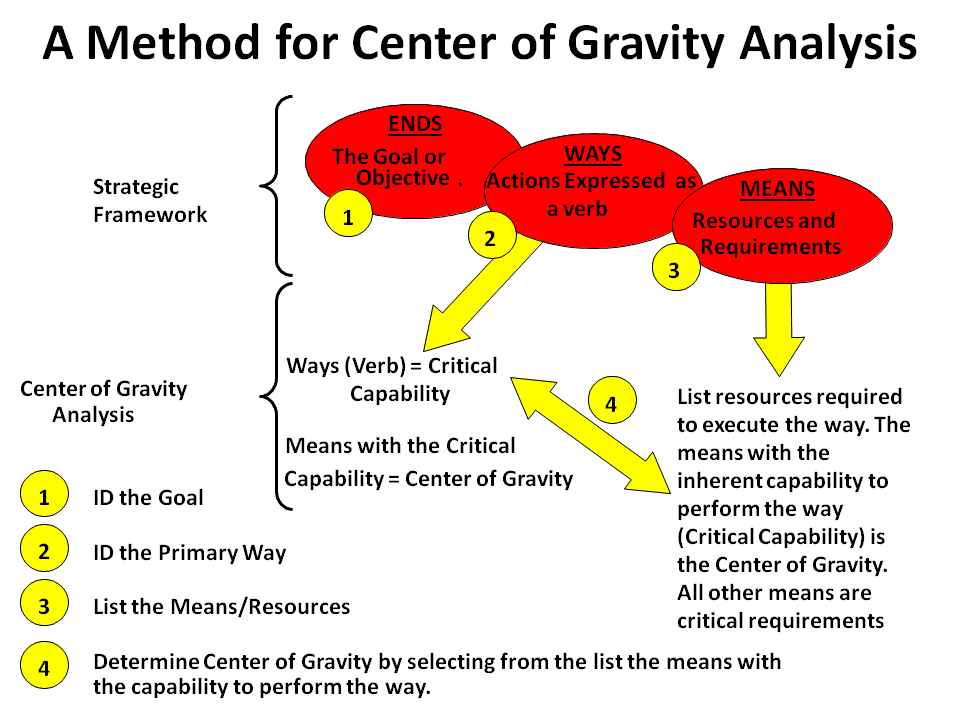 File:Center of Gravity (military) Identification Method.png.