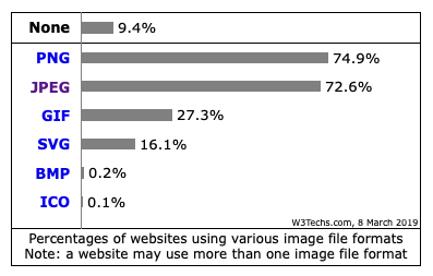 PNG or JPG or GIF: Choosing the Right Image File Type for your Site.