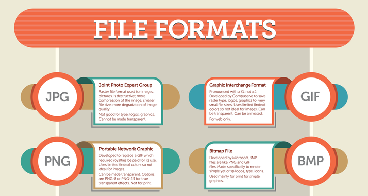 The Ultimate Guide to File Formats.