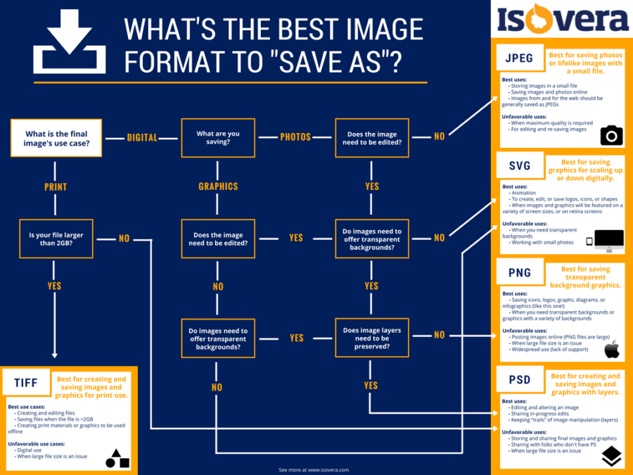 JPEG, PNG, GIF!? A Quick Guide to Image File Types for the Web.