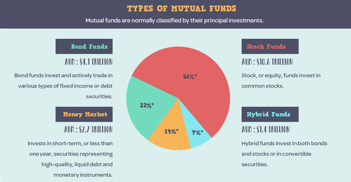 Infographic: What is a Mutual Fund?.