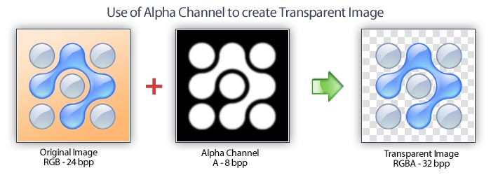 Create a Transparent Image with Alpha Channel.