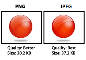 What's the difference between a PNG and a JPEG?.