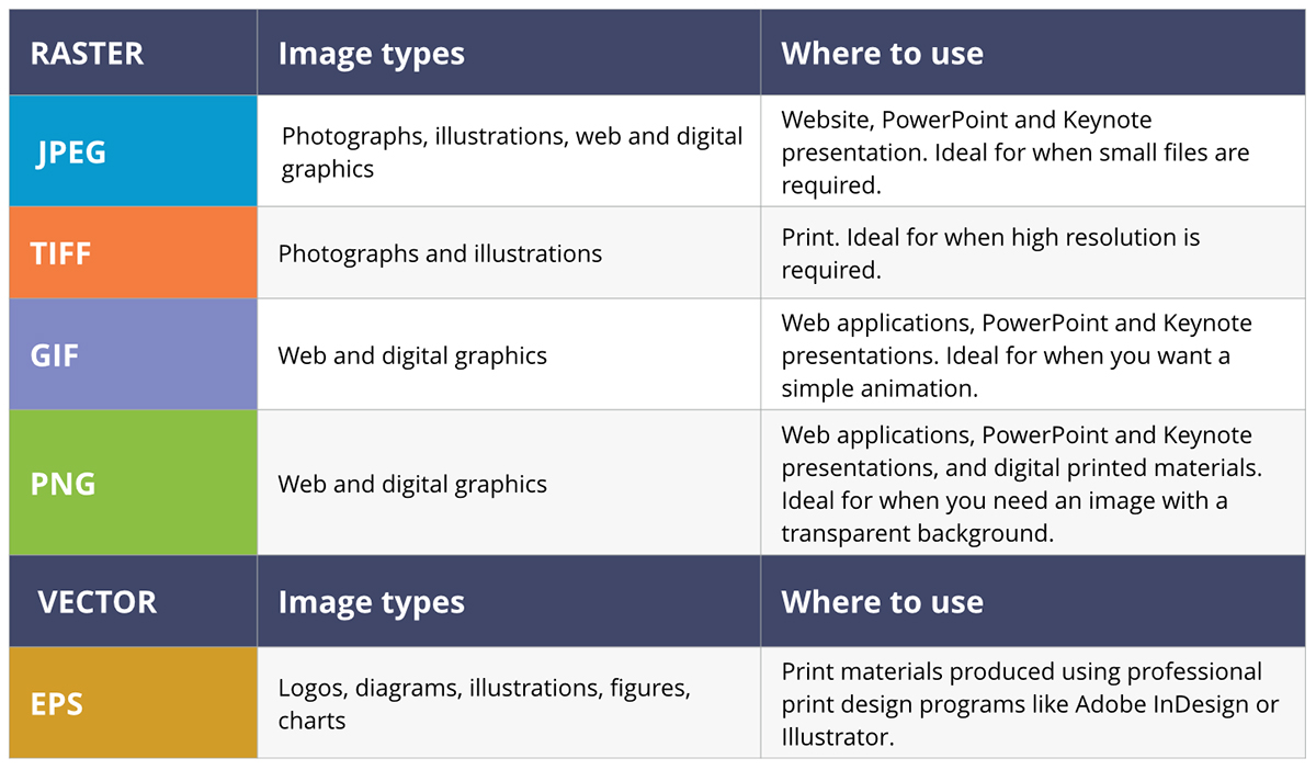 What's the difference between a JPEG and PNG, GIF, TIFF and EPS.