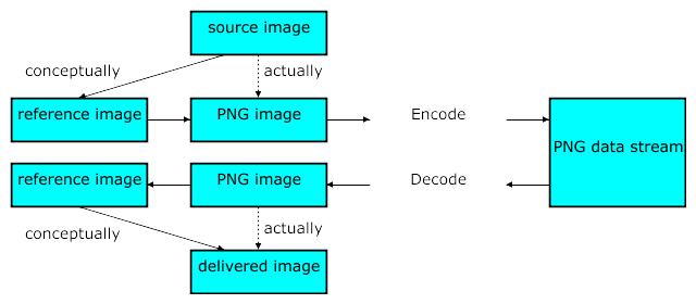 Portable Network Graphics (PNG) Specification (Second Edition).