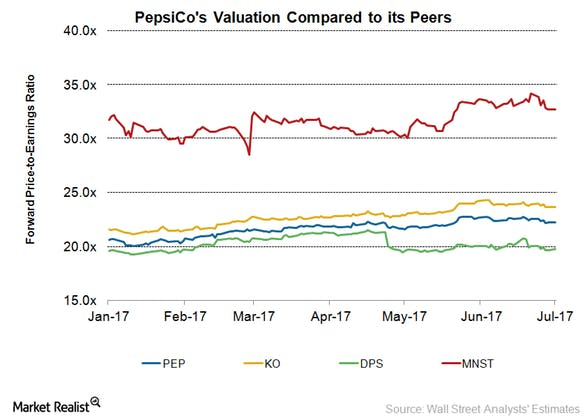 Where Does PepsiCo's Valuation Stand ahead of 2Q Results?.