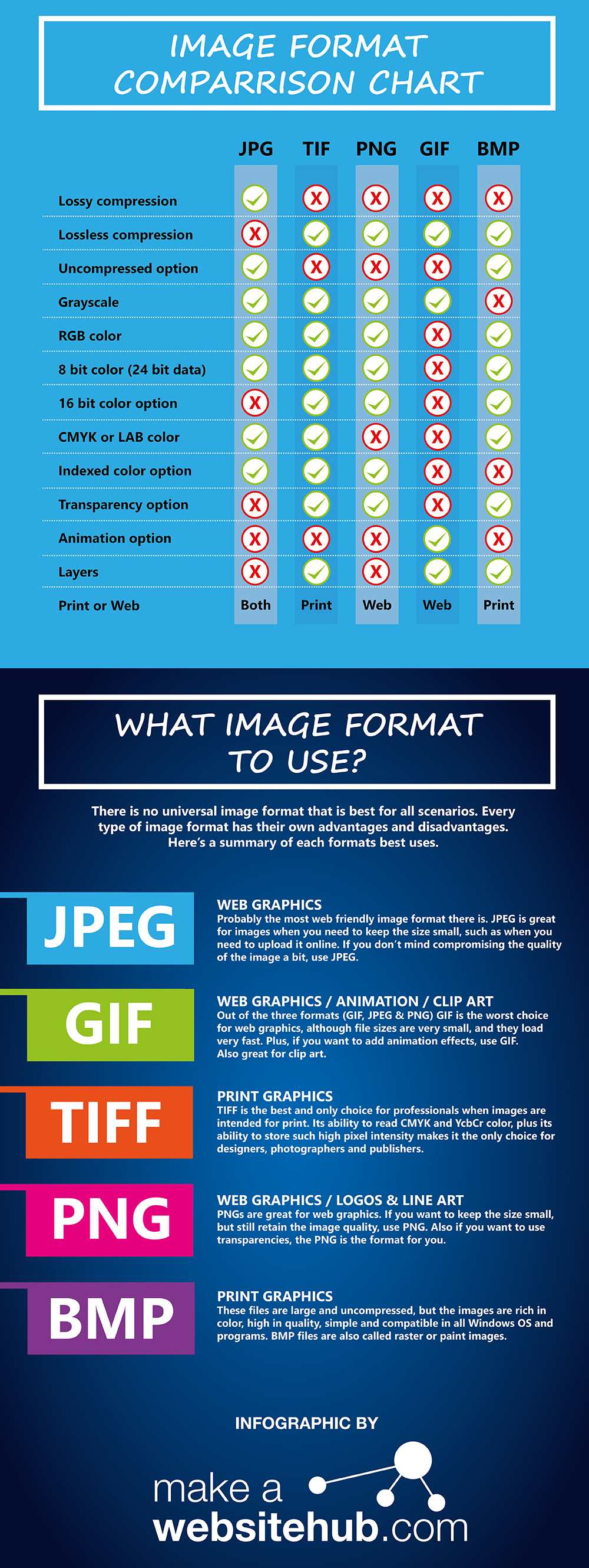 What's The Difference Between JPEG, PNG and GIF Image Formats.