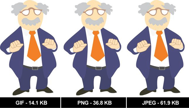 The Difference between GIF, PNG and JPEG.