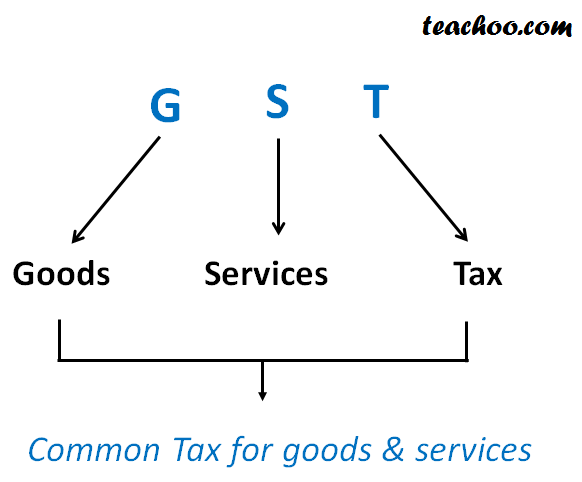 What is GST?.