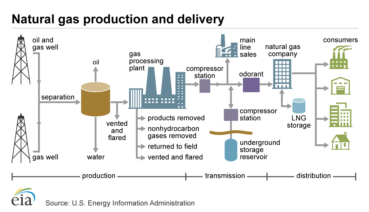 Natural gas explained.