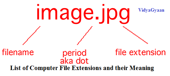 List of Computer File Extensions and their Meaning.