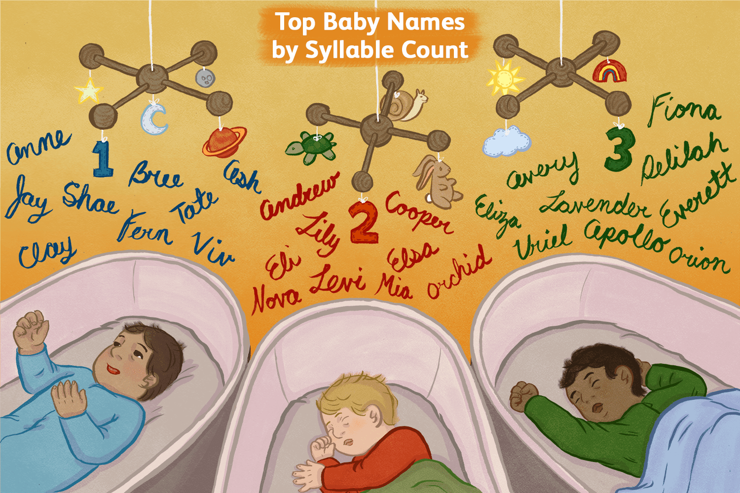 300 Popular Baby Names by Syllable Count.