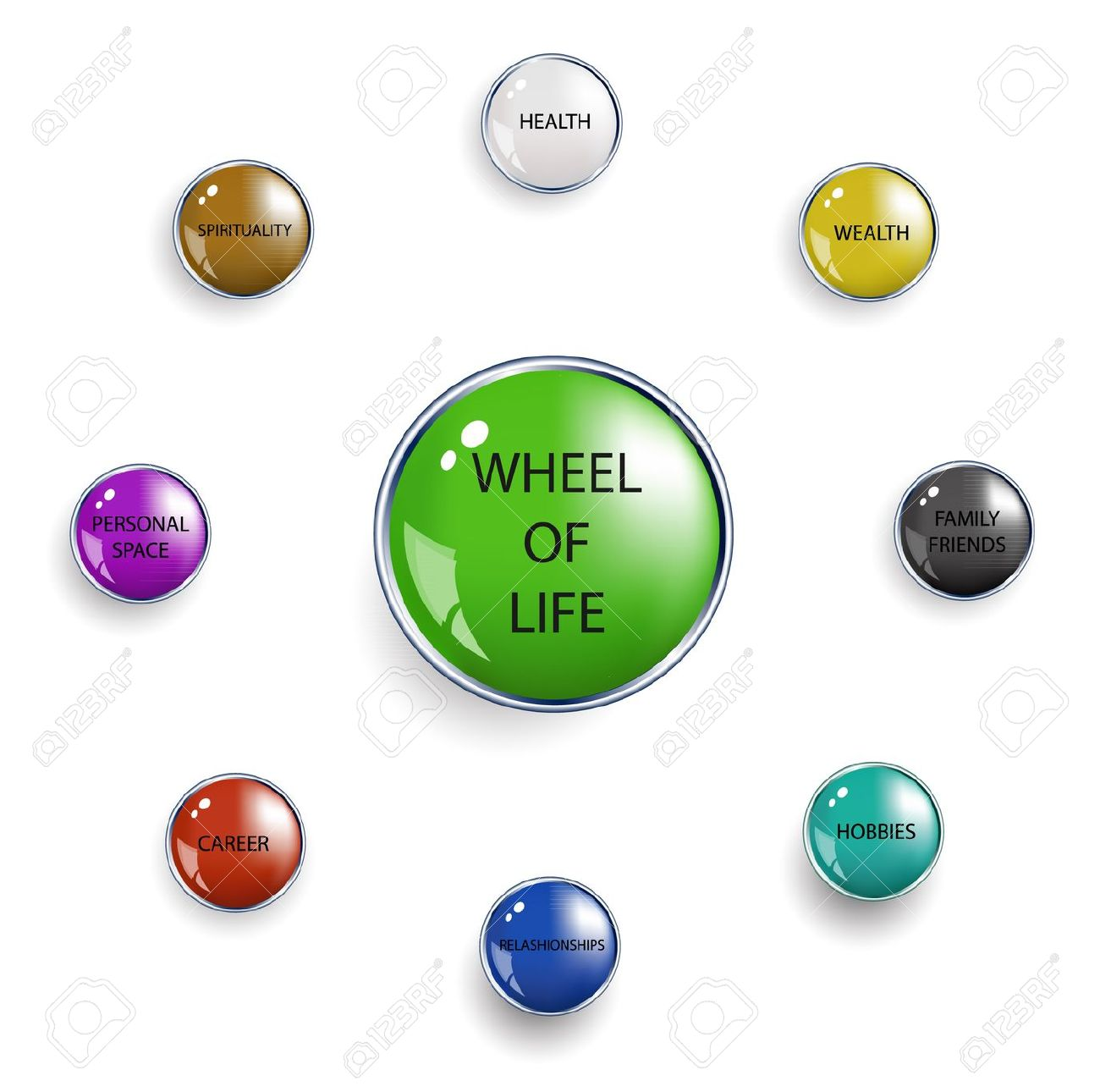 Wheel Of Life. Illustration Royalty Free Cliparts, Vectors, And.