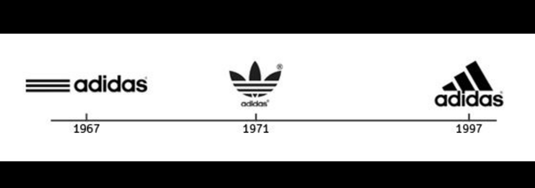 Why does ADIDAS has two different logos?.