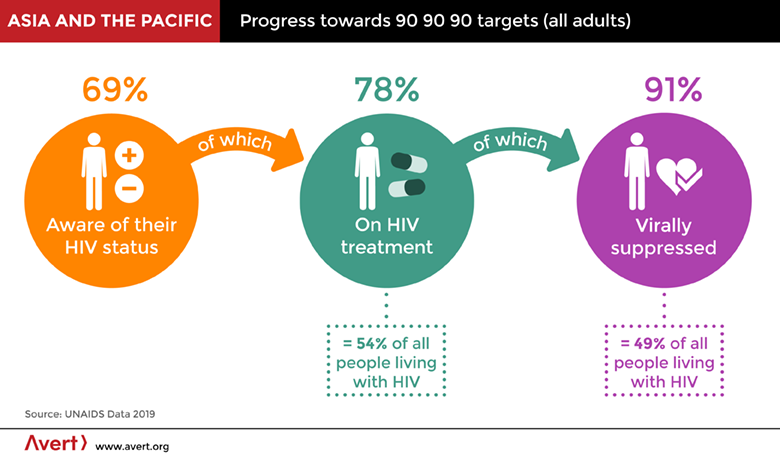 HIV and AIDS in Asia & the Pacific regional overview.
