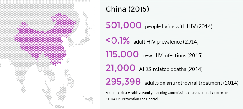 HIV and AIDS in China.