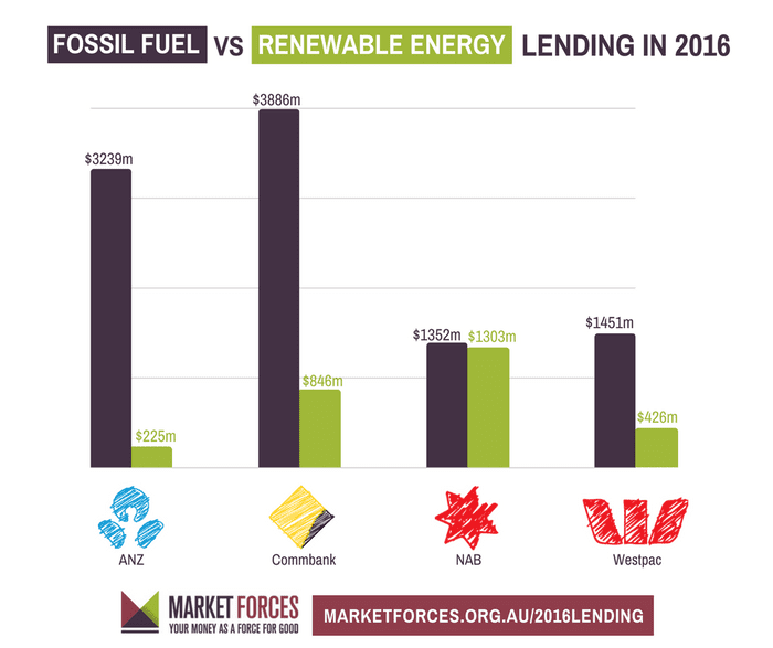Big Australian banks invest $7bn more in fossil fuels than.