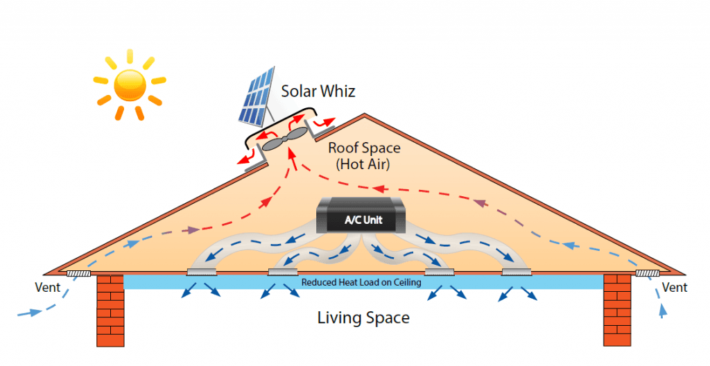 Applications of Roof Ventilation in Hot & Cold Climates.