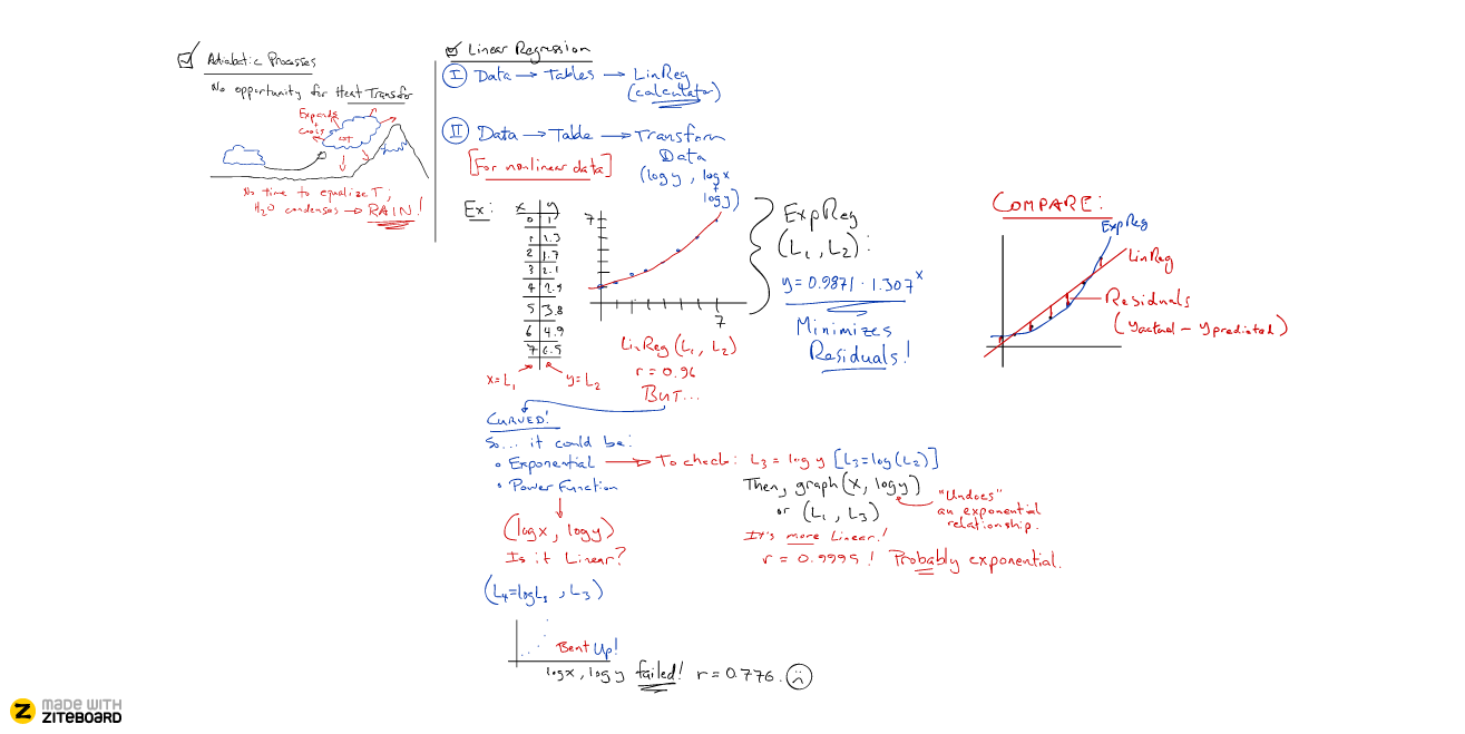 File:Typical whiteboard content during a math tutor session.png.