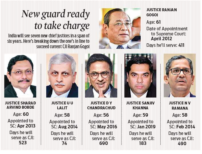 Line of succession in SC after CJI Ranjan Gogoi ready.