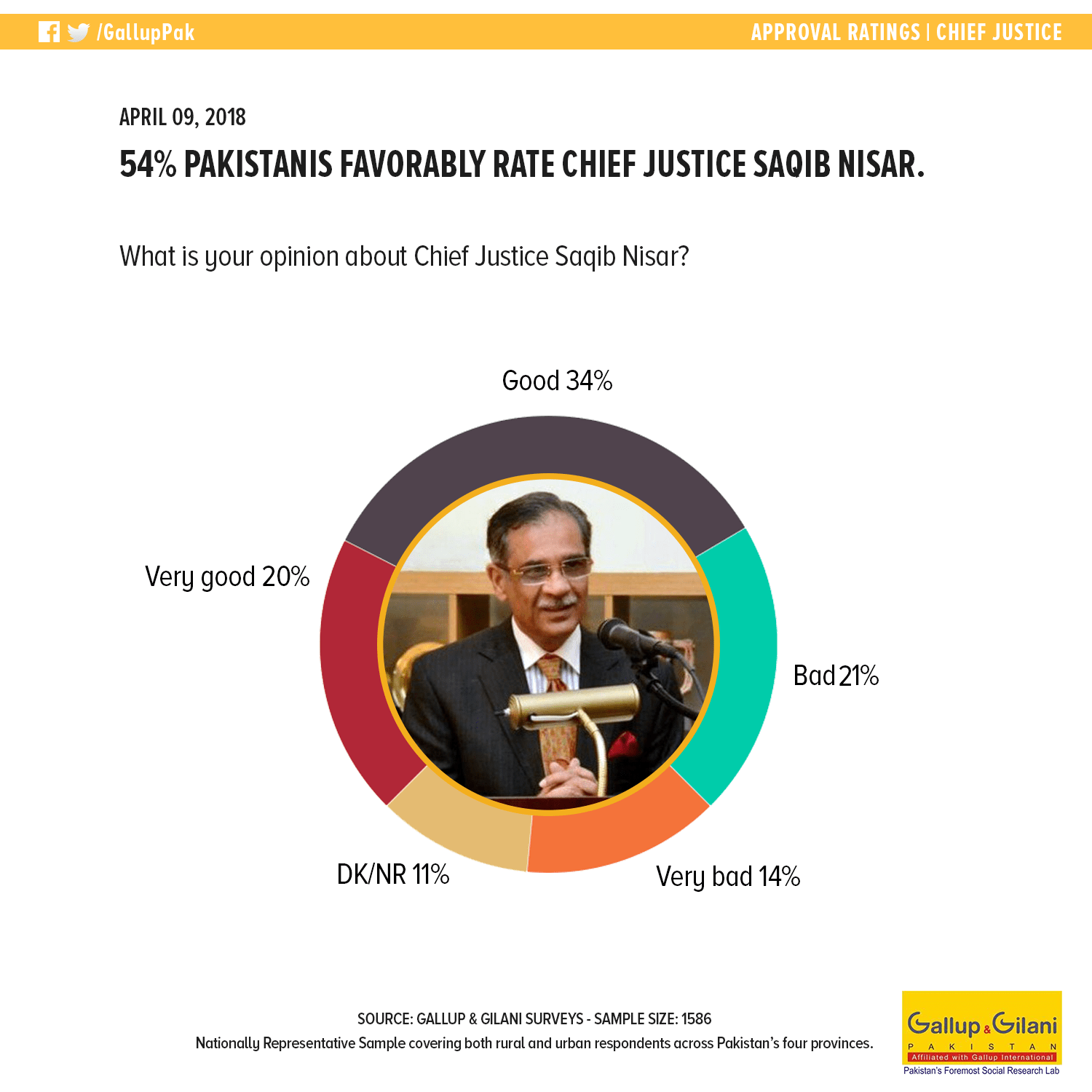54% Pakistanis favorably rate Chief Justice Saqib Nisar..