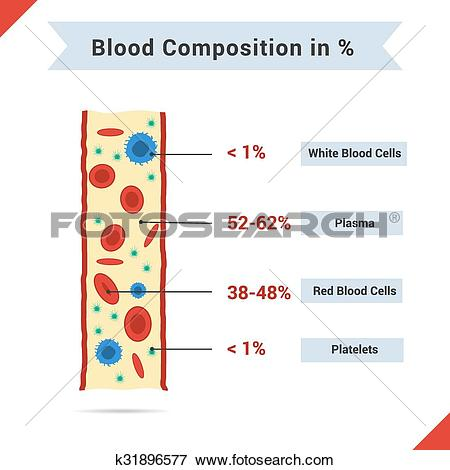 Clip Art of Composition of whole blood k31896577.