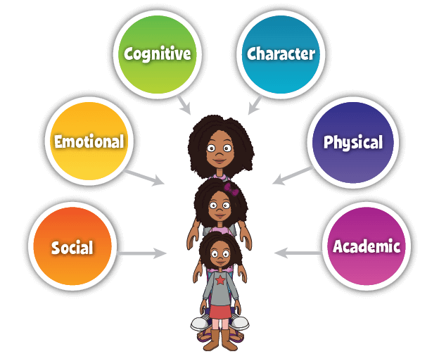 Social and Emotional Learning (SEL).