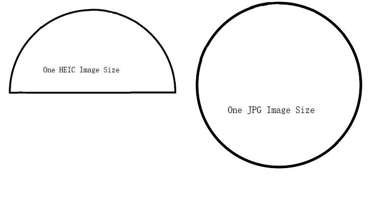 HEIC vs JPEG/JPG.