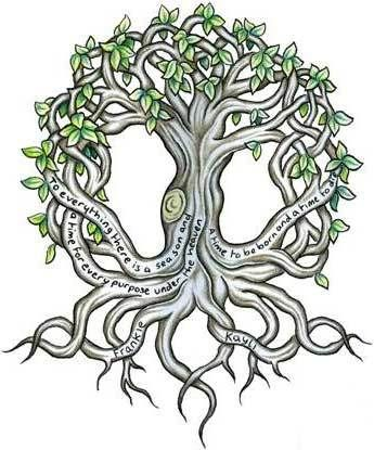 Branches on the Wiccan Tree.