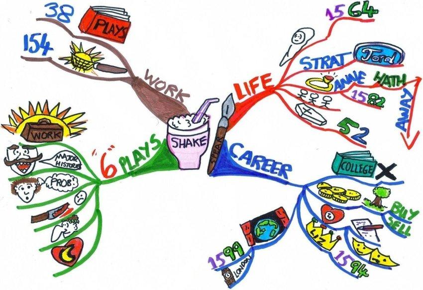 Shakespeare\'s life MindMap (text description on the left.