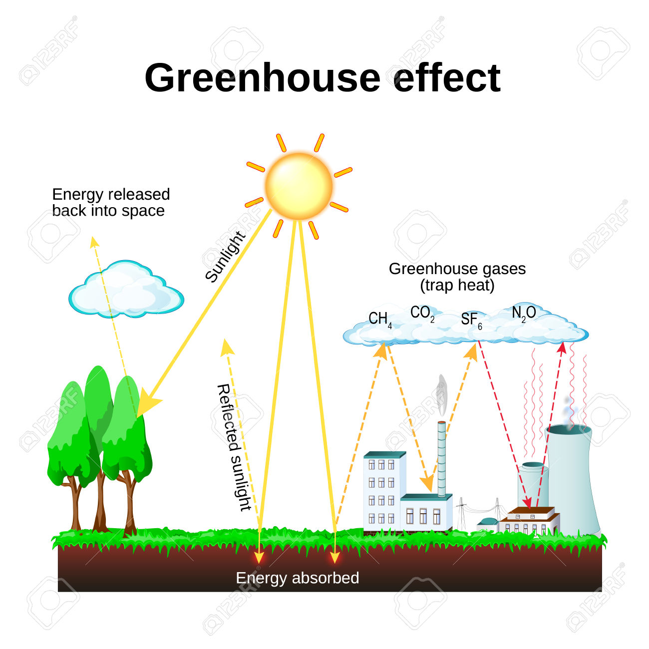 Green House Effect Clipart