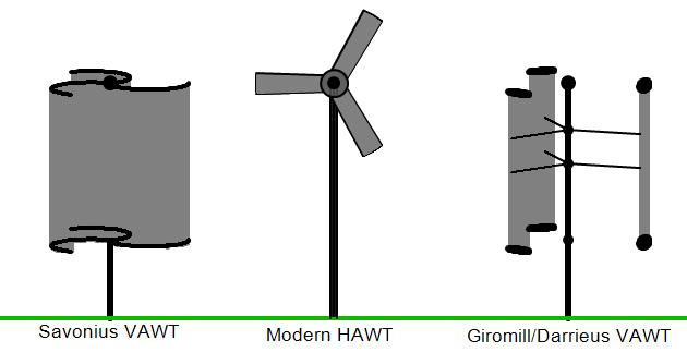 Three basic Configurations of Wind turbines.