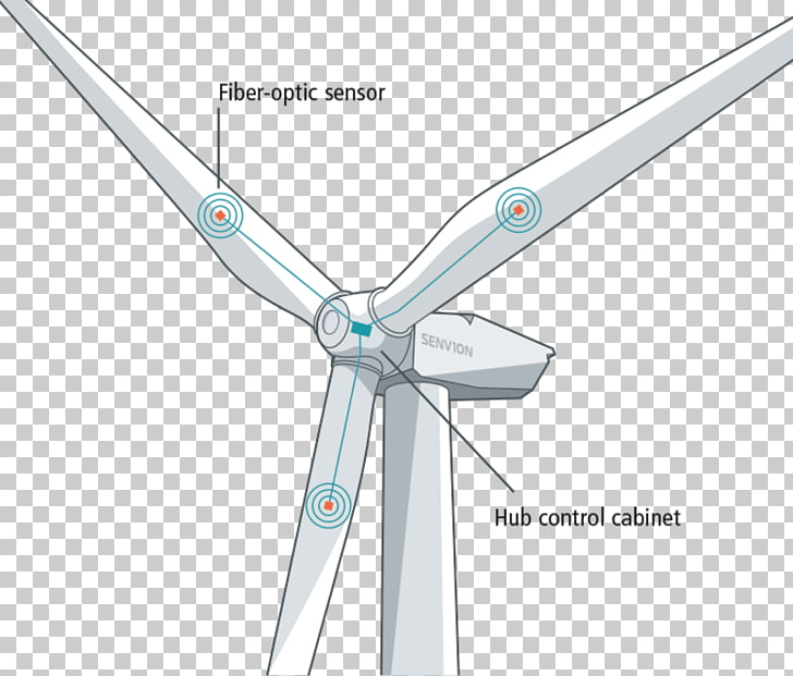Wind turbine Energy Rotor, others PNG clipart.