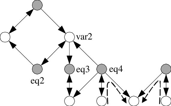 Directed graph associated with the system of equations.