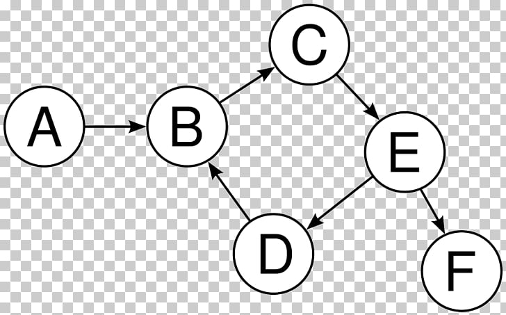 Directed graph Vertex Directed acyclic graph Cycle graph.
