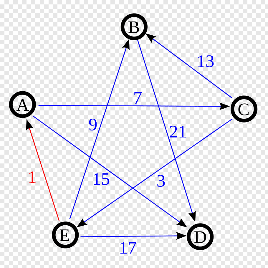 Directed graph Schulze method Graph theory Graphe non.