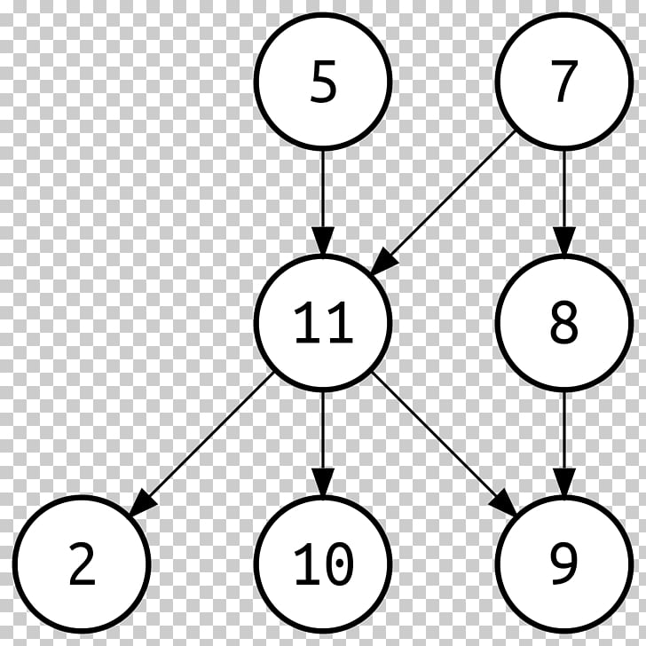 Moral graph Directed acyclic graph Graph theory Directed.