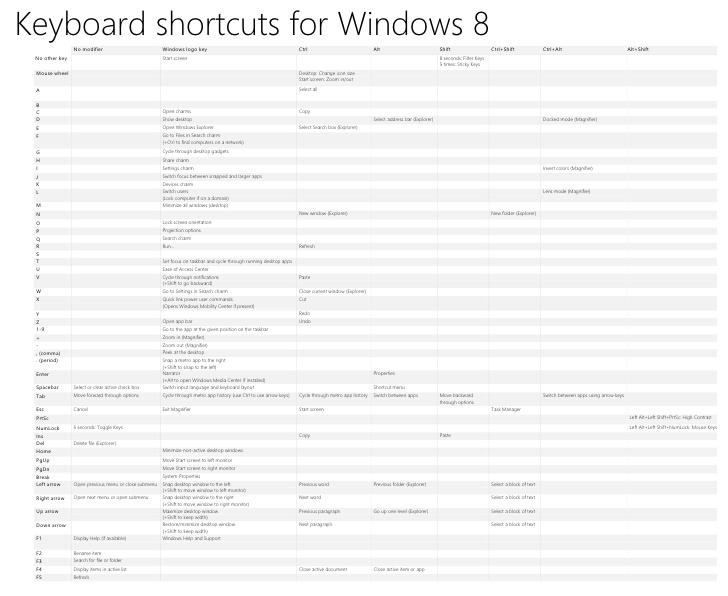 Official keyboard shortcuts for Windows 8 from Microsoft.