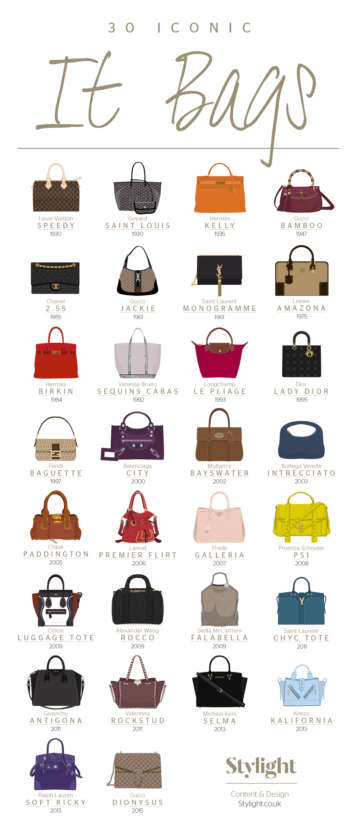 30 most Iconic Bags #Infographic in 2019.
