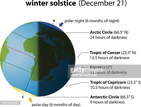 Winter Solstice Europe Africa Clipart Image.