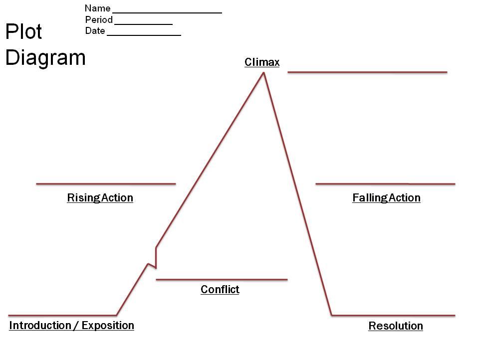 Plot Diagram Clipart.