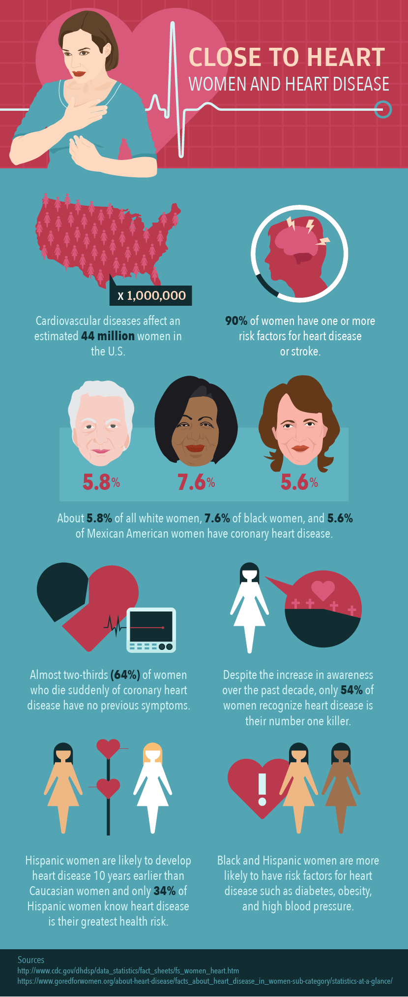 Heart Attack Symptoms in Women.