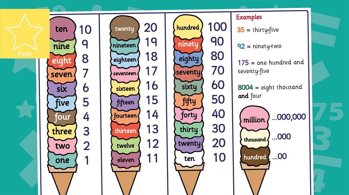 Teacher\'s Pet » Ice Cream Numbers as Words Mat.